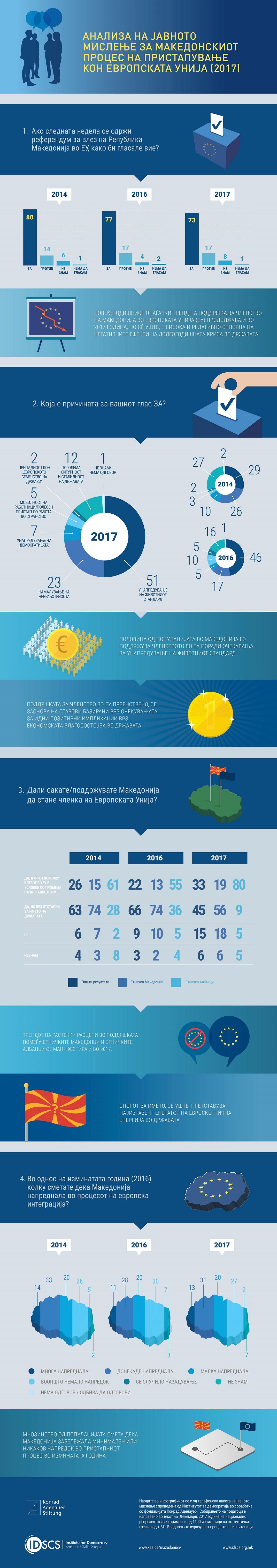 Infografik-javno-mislenje-pristapuvanje-EU-2017