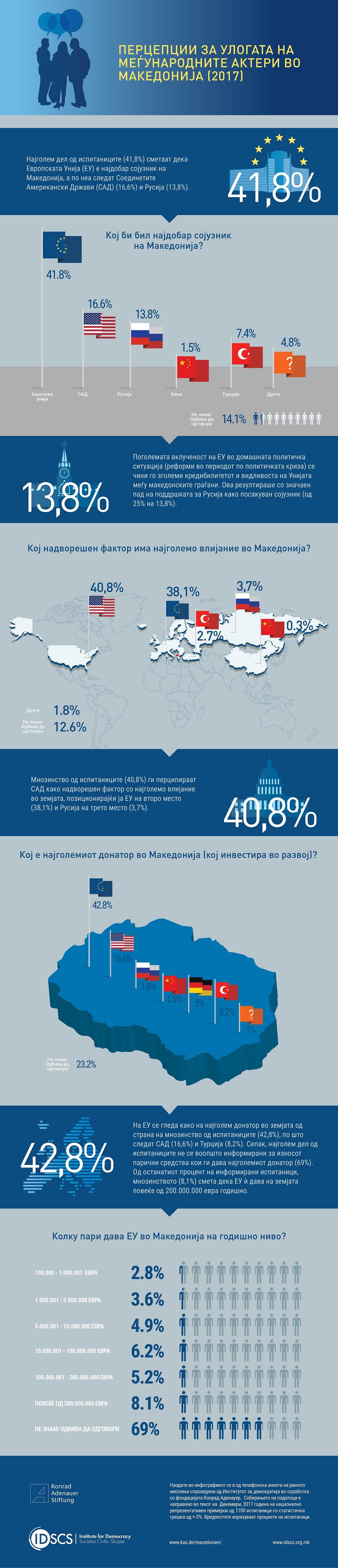 infografik-uloga-megjunarodni-akteri-2017